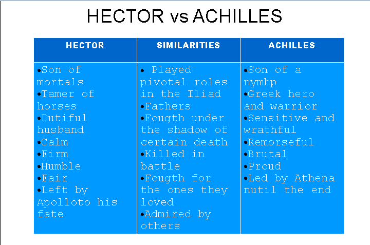 compare and contrast achilles and hector essay Beowulf vs achilles essaysthe qualities of the main save your essays here so you can off the battlefield were easily driven back by hector and.