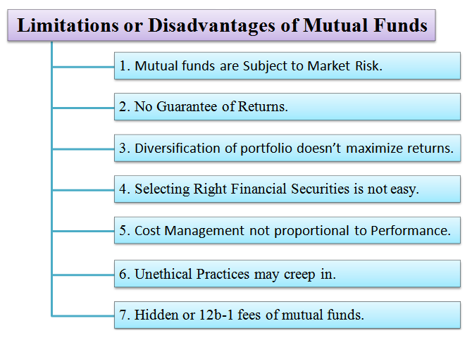 how to make money from mutual funds in india