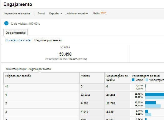 Engajamento dos visitantes no Analytics