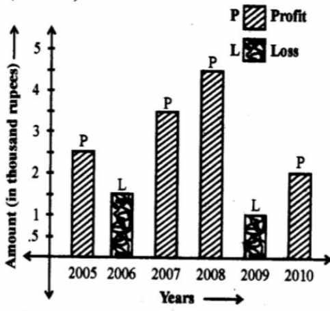 Data Interpretation Chart SSC/FCI
