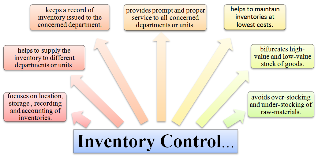 meaning of inventory control