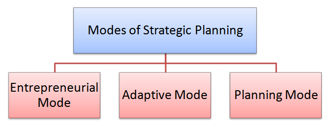 modes of strategic planning