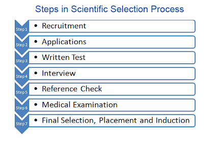 steps in scientific selection process