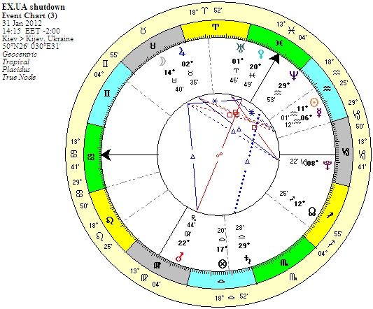 астрология события: закрытие EX.UA