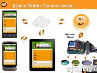Using jQuery Mobile with MVC and Netduino for Home Automation