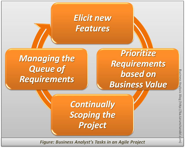 Business Analysts Tasks in an Agile Project, Business Analysis Blog Tarun Chandel