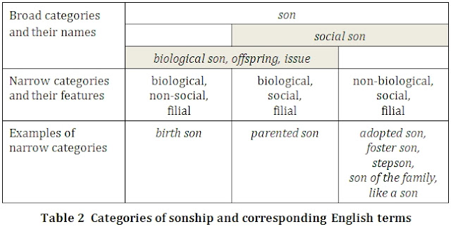 Table 2 - categories of sonship