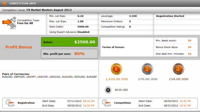 Forex demo contests and competitions 2012