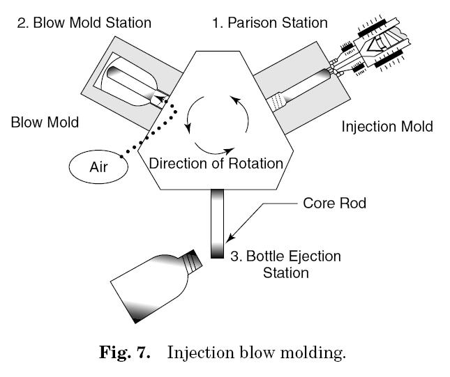 injection mould thesis