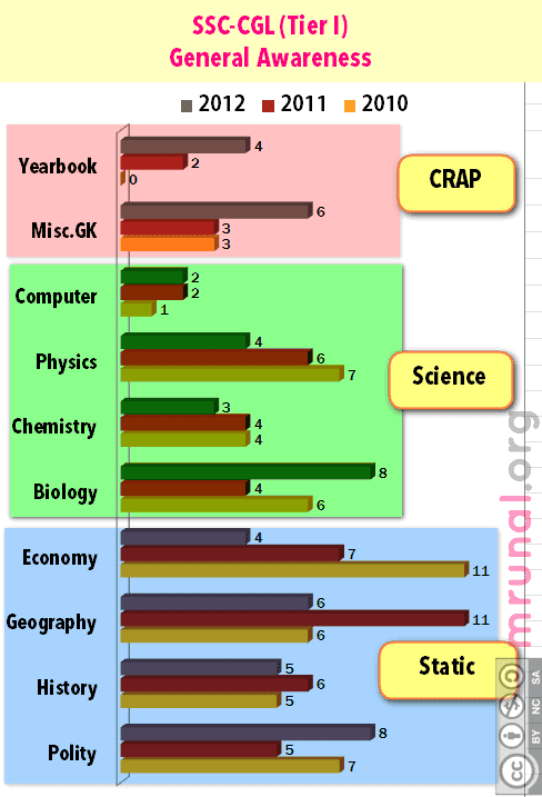 SSC CGL GA Bar Chart