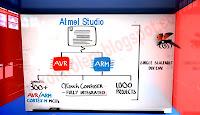 Atmel Studio - Jedno środowisko obsługuje dwie rodziny mikrokontrolerów: AVR oraz ARM.