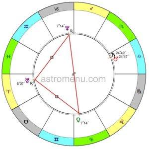 астрологический прогноз август 2012