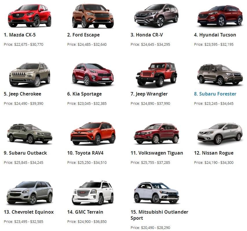 Subaru Forester 2016 nằm trong phân khúc khốc liệt nhất thế giới