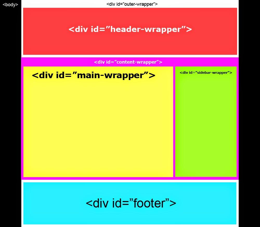 Memahami logika css media queries agar layout blog - Div background image ...