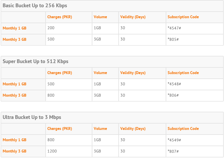 Ufone Introduces 3G Packages [Internet for Rs. 5 Per Day] | Pakistan ...