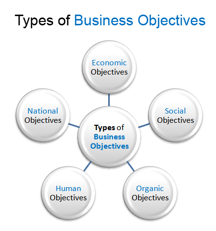 types of businesses When beginning a business, you must decide what structure to use legal and tax considerations enter into this decision  businesses and self-employed.
