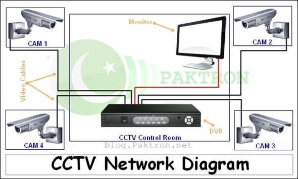 all about cctv system installation, setup, configuration \u0026 security CCTV Camera Switch cctv system diagram