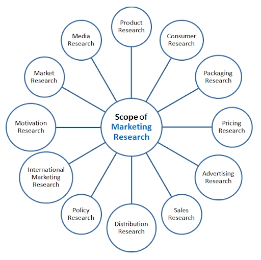areas of marketing research