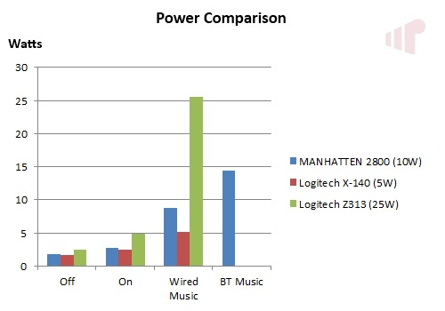 MANHATTAN 2800 BT Power Comparison