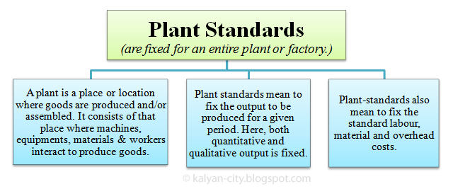 Plant standards