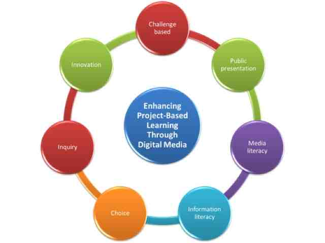 thesis proposal educational management