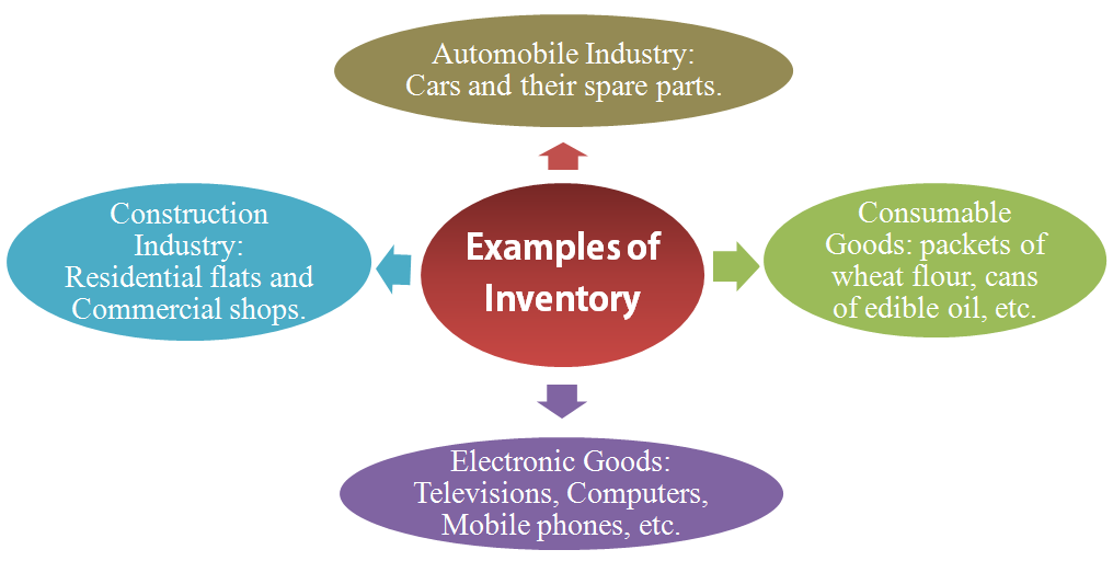 Image result for Meaning And Significance Of Inventory