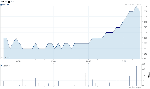 Genting Singapore Share Price for 1 Day on 2012-01-17