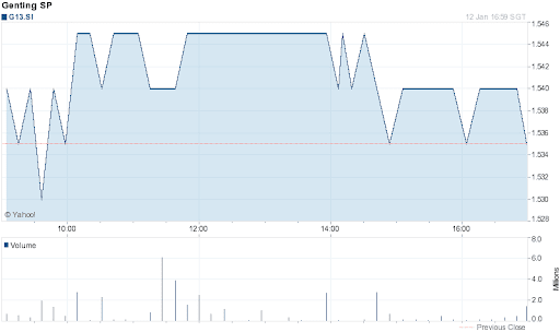 Genting Singapore Share Price for 1 Day on 2012-01-12