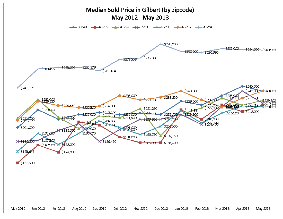 Median Sold Price in Gilbert by zipcode May 2012 - May 2013
