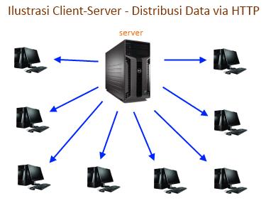 Apakah torrent itu? Ilustrasi distribusi data secara konvensional melalui http