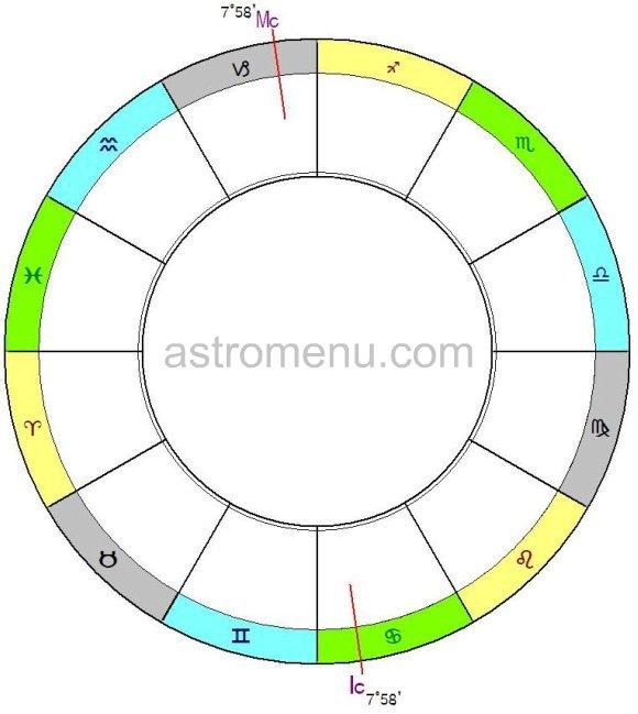оси гороскопа