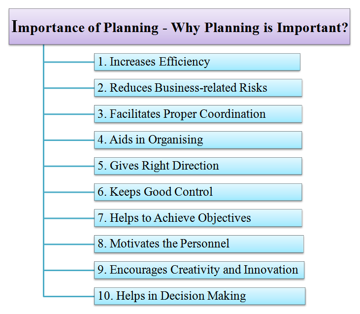 the importance of planning essay