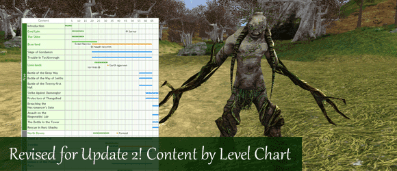 LOTRO Content by Level Chart