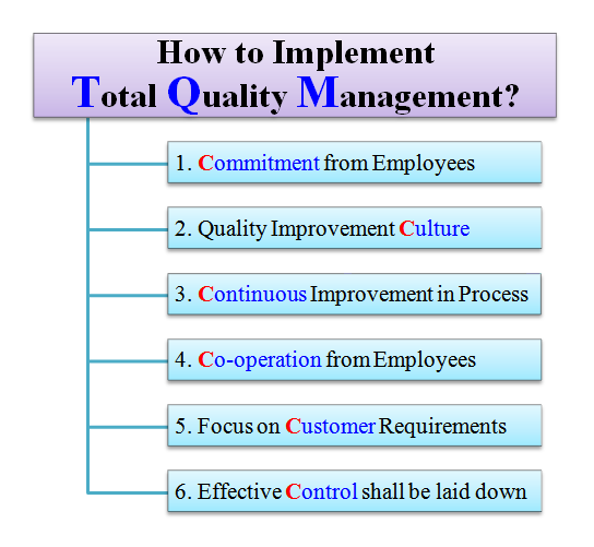 total quality plan implementation essay Total quality management implementation is difficult and every approach and system will be unique learn more about implementing tqm at asqorg.
