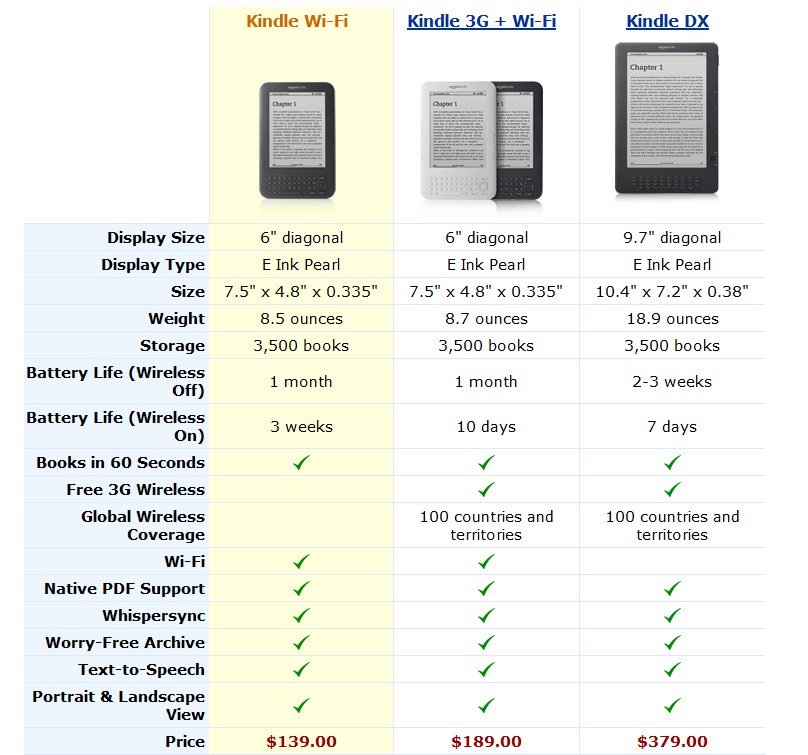 the way to download kindle books to pc