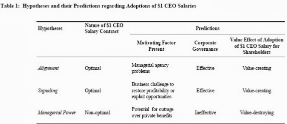 A hypothesis of different theories explaining why some CEOs choose to take a 1 dollar salary