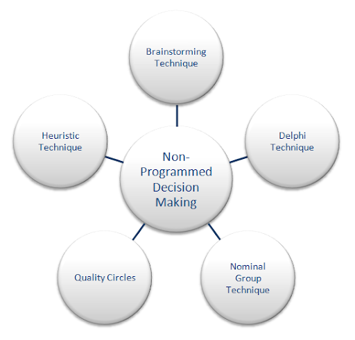 non routine decision making Management information systems and business decision making, page 1  managers can program the system to perform certain routine checks which can help in.