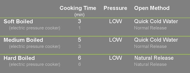 pressure cooker eggs time table