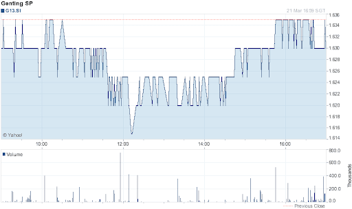 Genting Singapore Share Price for 1 Day on 2012-03-21