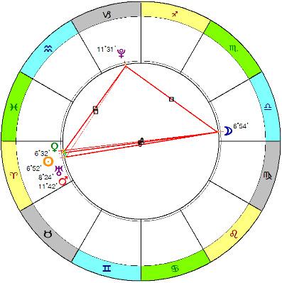 Полнолуние 27.03 и квадратура Урана с Плутоном