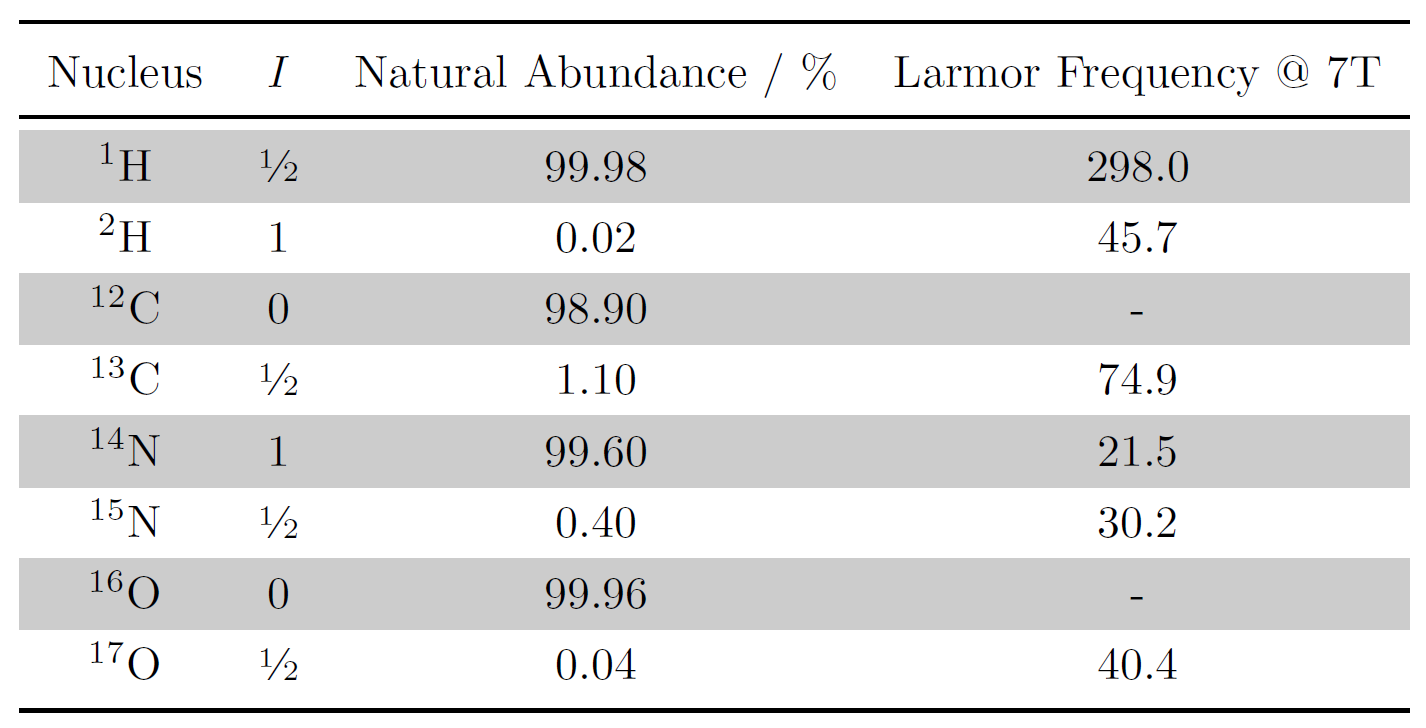 Table showing the natural abundance of nuclei commonly used in MRI and their Larmor Frequencies at & Tesla.