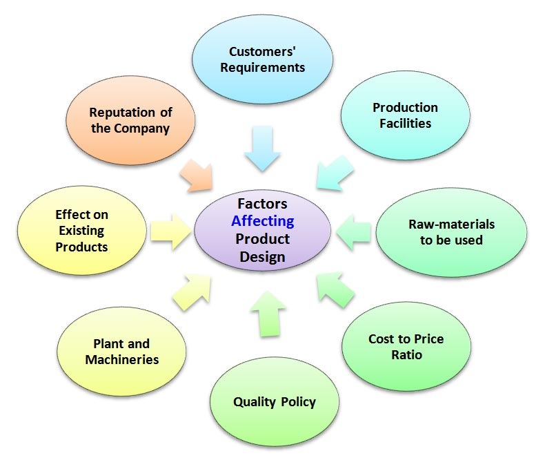 factors affecting determining product design