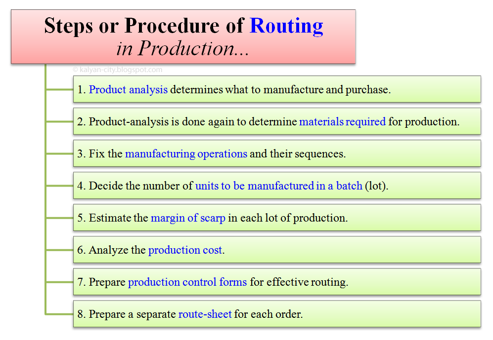 procedure of routing