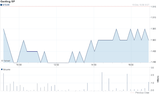 Genting Singapore Share Price for 1 Day on 2011-12-19