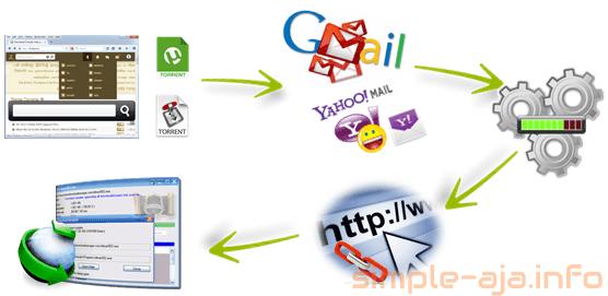 Alur proses convert torrent ke direct link atau file sharing