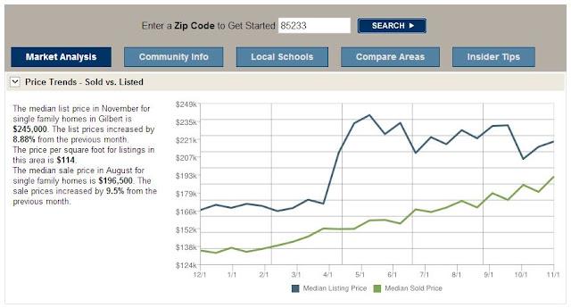 Homes Price in Gilbert 85233 November 2012