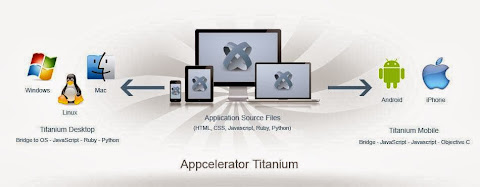 Image of Titanium Application Development Brings a Pool of Advantages