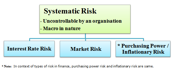 risk and types of financial risk essay Financial risk measurement for financial risk because the demands of real-world risk management in financial of 4-8 working papers per.