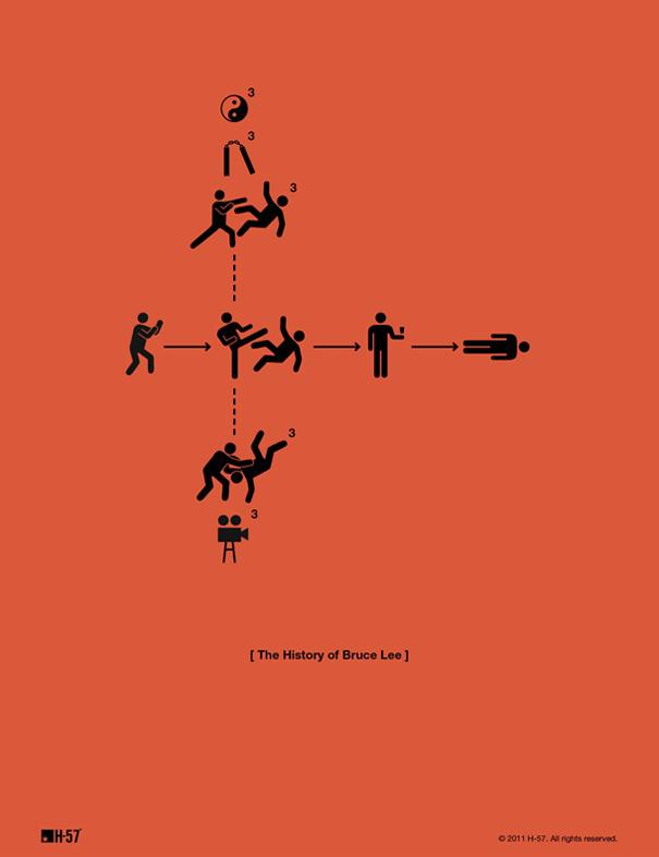 La historia de Bruce Lee