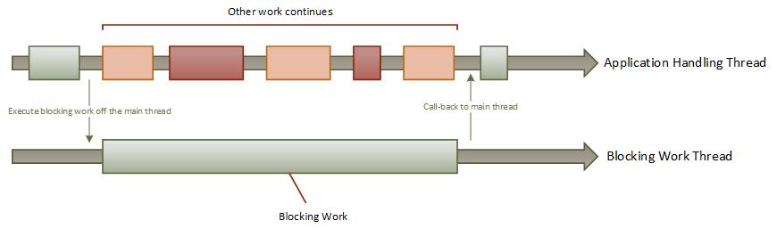 alt blocking-example